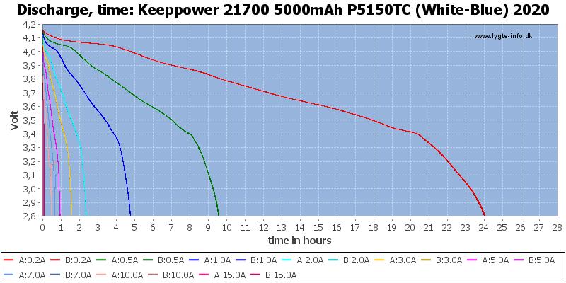 Keeppower%2021700%205000mAh%20P5150TC%20(White-Blue)%202020-CapacityTimeHours