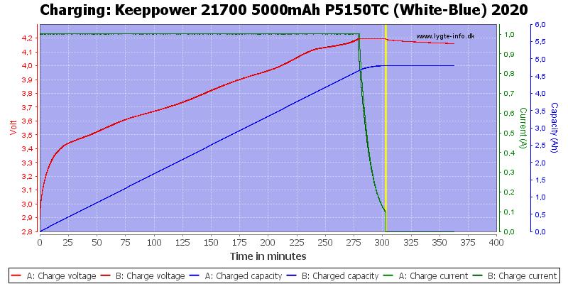 Keeppower%2021700%205000mAh%20P5150TC%20(White-Blue)%202020-Charge