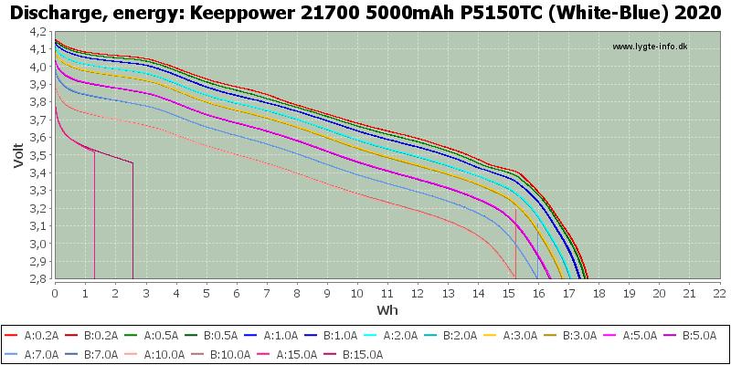 Keeppower%2021700%205000mAh%20P5150TC%20(White-Blue)%202020-Energy