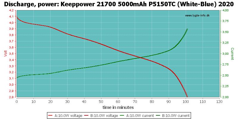 Keeppower%2021700%205000mAh%20P5150TC%20(White-Blue)%202020-PowerLoadTime