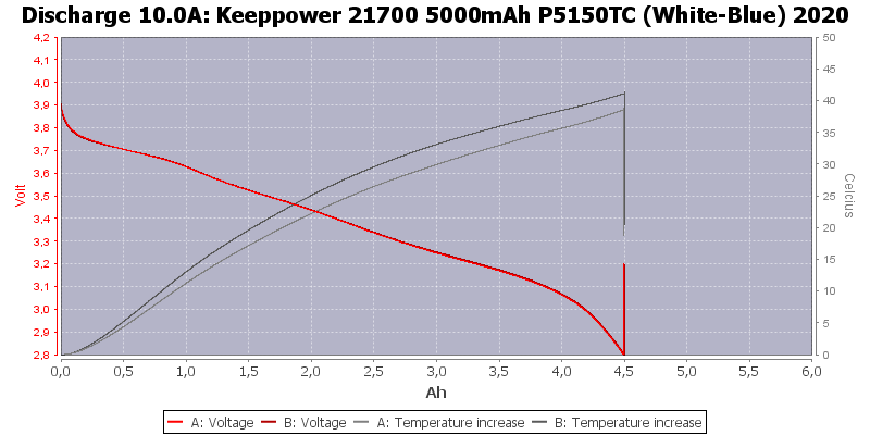 Keeppower%2021700%205000mAh%20P5150TC%20(White-Blue)%202020-Temp-10.0