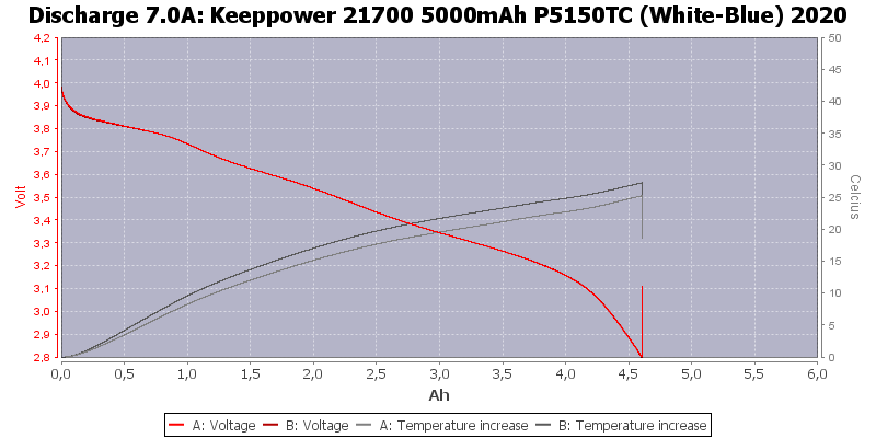 Keeppower%2021700%205000mAh%20P5150TC%20(White-Blue)%202020-Temp-7.0