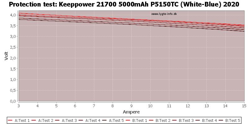 Keeppower%2021700%205000mAh%20P5150TC%20(White-Blue)%202020-TripCurrent