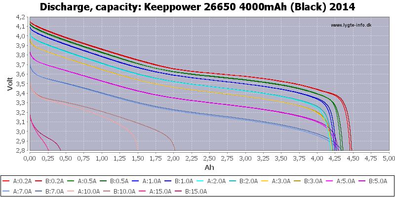 Keeppower%2026650%204000mAh%20(Black)%202014-Capacity