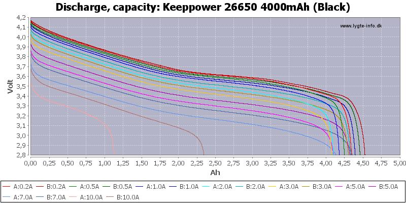 Keeppower%2026650%204000mAh%20(Black)-Capacity