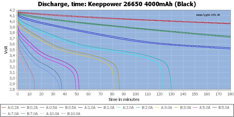 Keeppower%2026650%204000mAh%20(Black)-CapacityTime