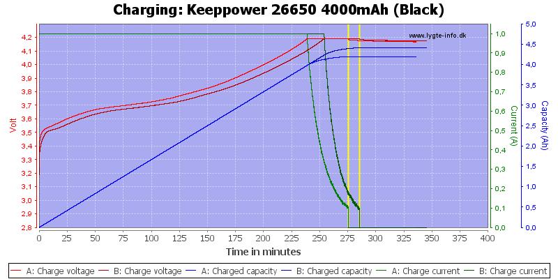 Keeppower%2026650%204000mAh%20(Black)-Charge