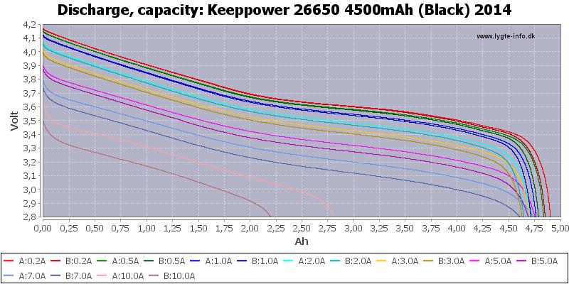 Keeppower%2026650%204500mAh%20(Black)%202014-Capacity