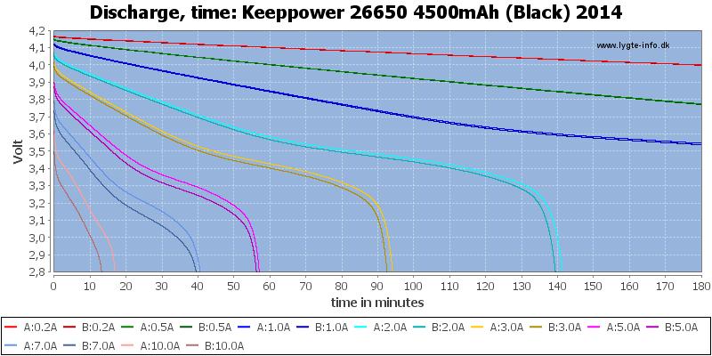 Keeppower%2026650%204500mAh%20(Black)%202014-CapacityTime
