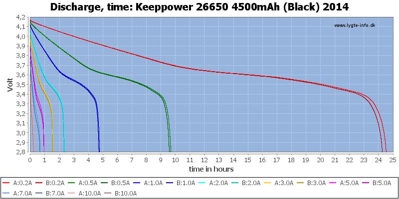 Keeppower%2026650%204500mAh%20(Black)%202014-CapacityTimeHours