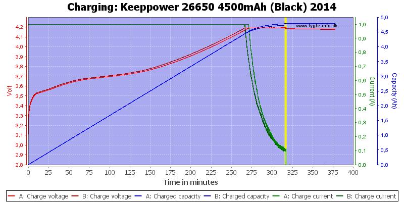 Keeppower%2026650%204500mAh%20(Black)%202014-Charge