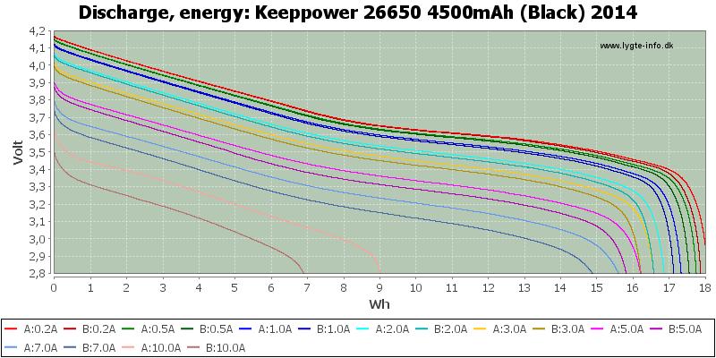 Keeppower%2026650%204500mAh%20(Black)%202014-Energy