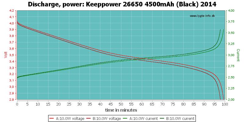 Keeppower%2026650%204500mAh%20(Black)%202014-PowerLoadTime