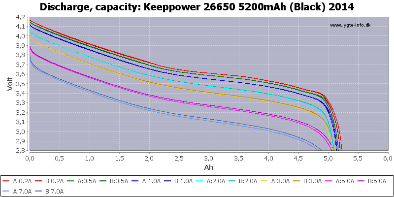 Keeppower%2026650%205200mAh%20(Black)%202014-Capacity
