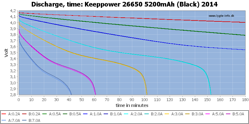 Keeppower%2026650%205200mAh%20(Black)%202014-CapacityTime