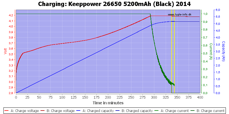 Keeppower%2026650%205200mAh%20(Black)%202014-Charge