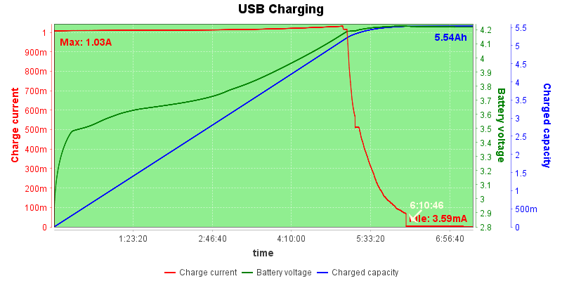 USB%20Charge%20Test%2020210423072821