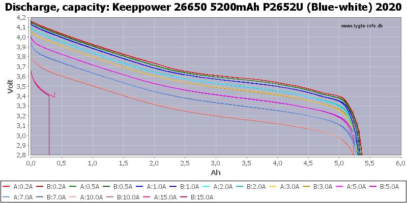 Keeppower%2026650%205200mAh%20P2652U%20(Blue-white)%202020-Capacity