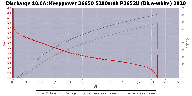 Keeppower%2026650%205200mAh%20P2652U%20(Blue-white)%202020-Temp-10.0