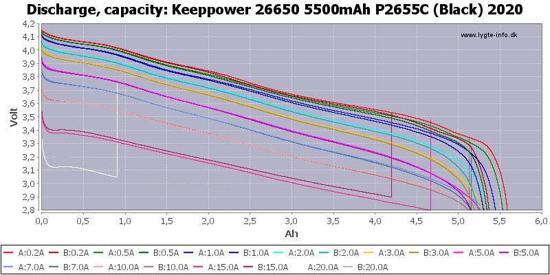 Keeppower%2026650%205500mAh%20P2655C%20(Black)%202020-Capacity