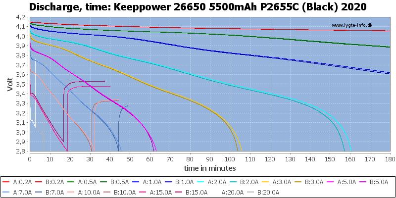 Keeppower%2026650%205500mAh%20P2655C%20(Black)%202020-CapacityTime