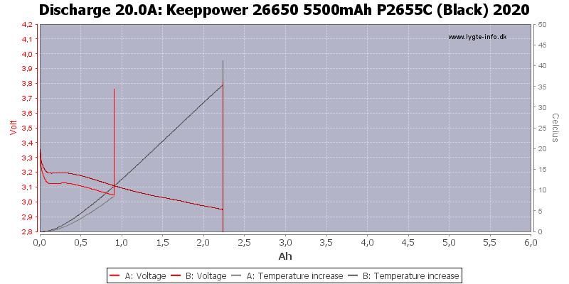 Keeppower%2026650%205500mAh%20P2655C%20(Black)%202020-Temp-20.0
