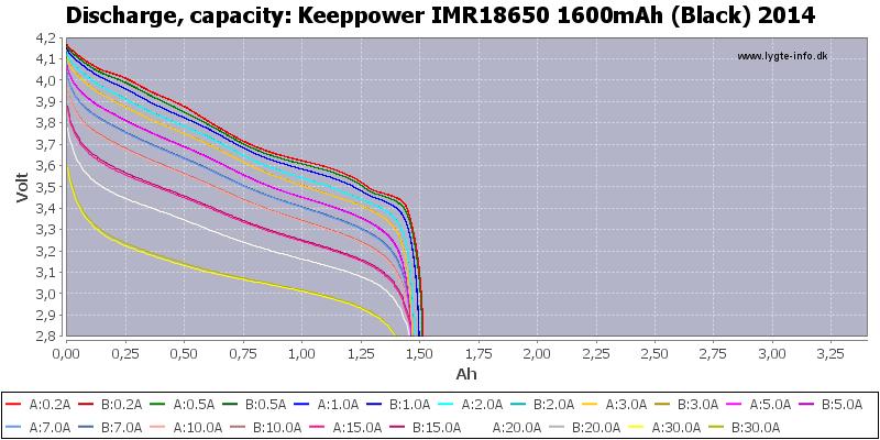 Keeppower%20IMR18650%201600mAh%20(Black)%202014-Capacity