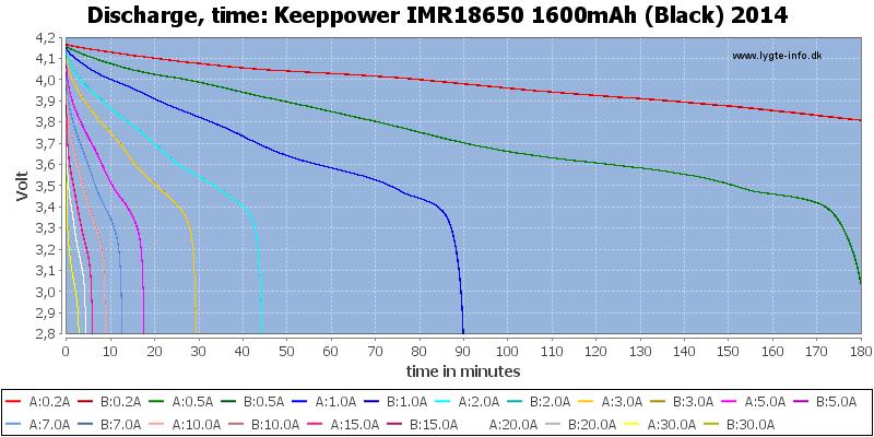 Keeppower%20IMR18650%201600mAh%20(Black)%202014-CapacityTime