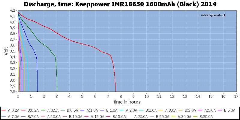 Keeppower%20IMR18650%201600mAh%20(Black)%202014-CapacityTimeHours