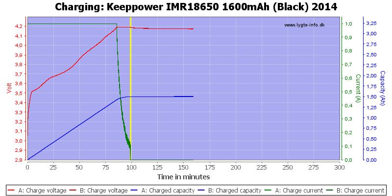 Keeppower%20IMR18650%201600mAh%20(Black)%202014-Charge