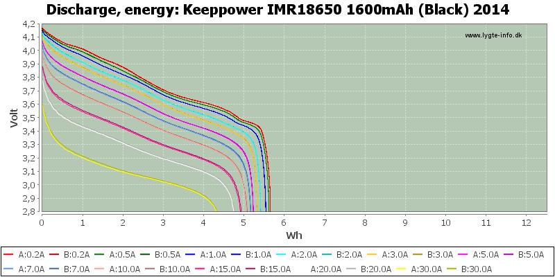 Keeppower%20IMR18650%201600mAh%20(Black)%202014-Energy