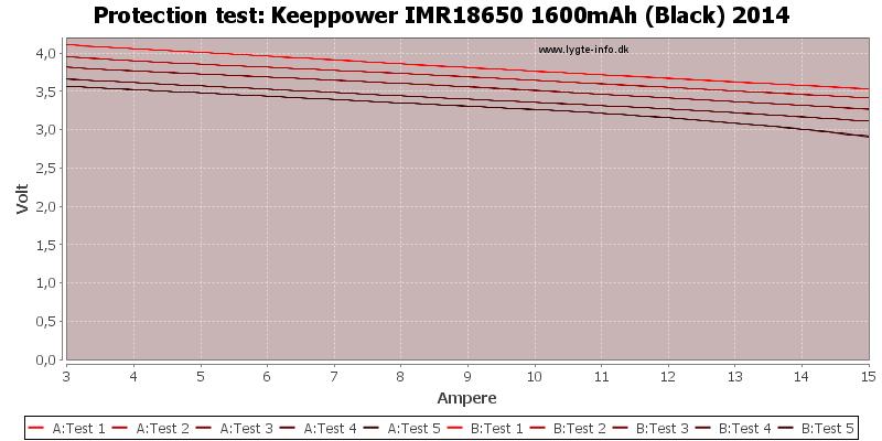 Keeppower%20IMR18650%201600mAh%20(Black)%202014-TripCurrent