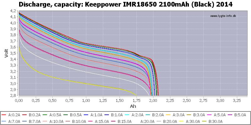 Keeppower%20IMR18650%202100mAh%20(Black)%202014-Capacity