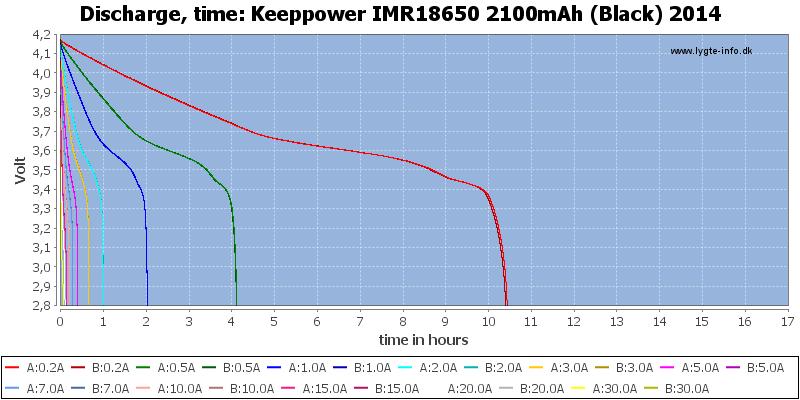 Keeppower%20IMR18650%202100mAh%20(Black)%202014-CapacityTimeHours