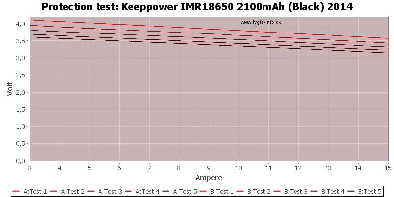 Keeppower%20IMR18650%202100mAh%20(Black)%202014-TripCurrent
