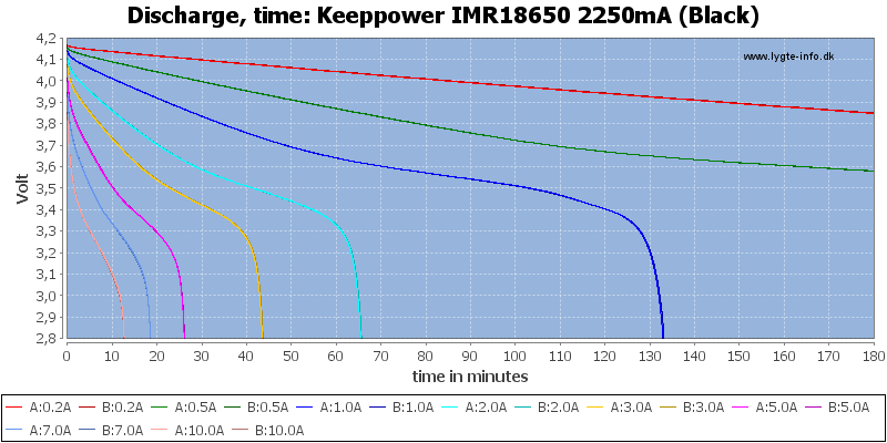 Keeppower%20IMR18650%202250mA%20(Black)-CapacityTime
