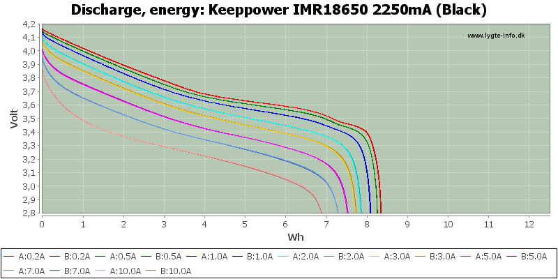 Keeppower%20IMR18650%202250mA%20(Black)-Energy