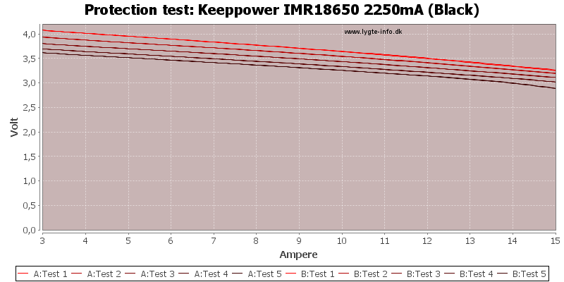 Keeppower%20IMR18650%202250mA%20(Black)-TripCurrent