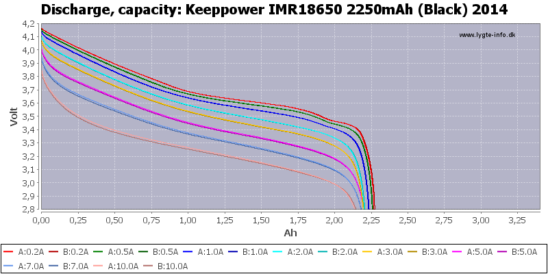 Keeppower%20IMR18650%202250mAh%20(Black)%202014-Capacity