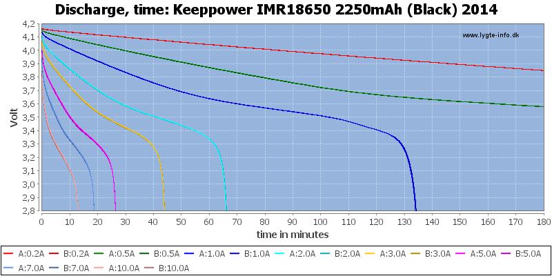 Keeppower%20IMR18650%202250mAh%20(Black)%202014-CapacityTime