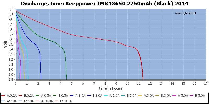 Keeppower%20IMR18650%202250mAh%20(Black)%202014-CapacityTimeHours