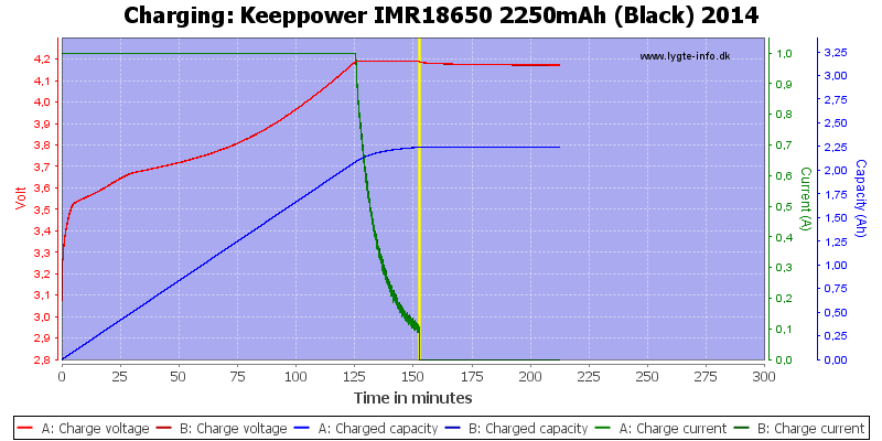 Keeppower%20IMR18650%202250mAh%20(Black)%202014-Charge