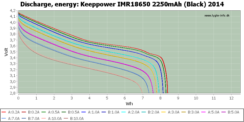 Keeppower%20IMR18650%202250mAh%20(Black)%202014-Energy