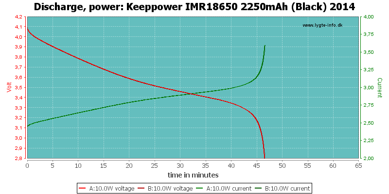 Keeppower%20IMR18650%202250mAh%20(Black)%202014-PowerLoadTime