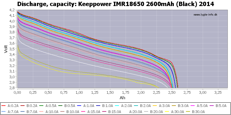 Keeppower%20IMR18650%202600mAh%20(Black)%202014-Capacity