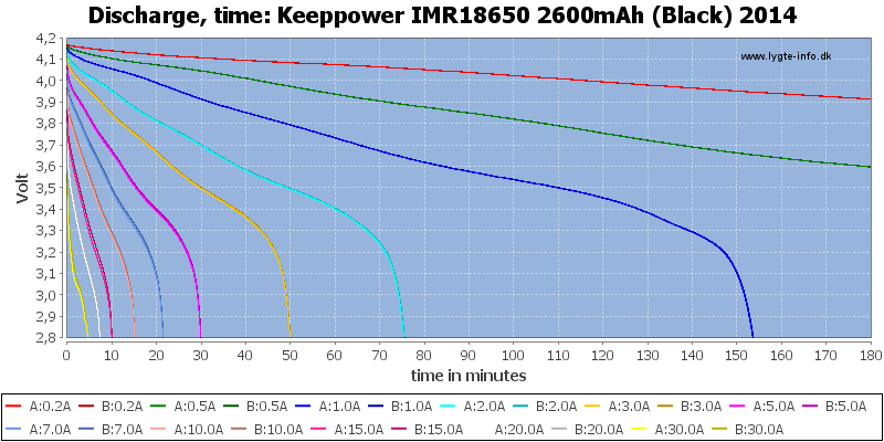 Keeppower%20IMR18650%202600mAh%20(Black)%202014-CapacityTime