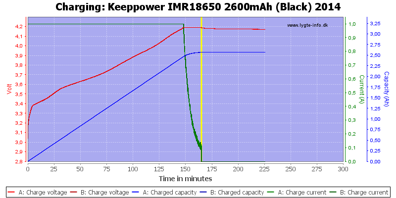 Keeppower%20IMR18650%202600mAh%20(Black)%202014-Charge