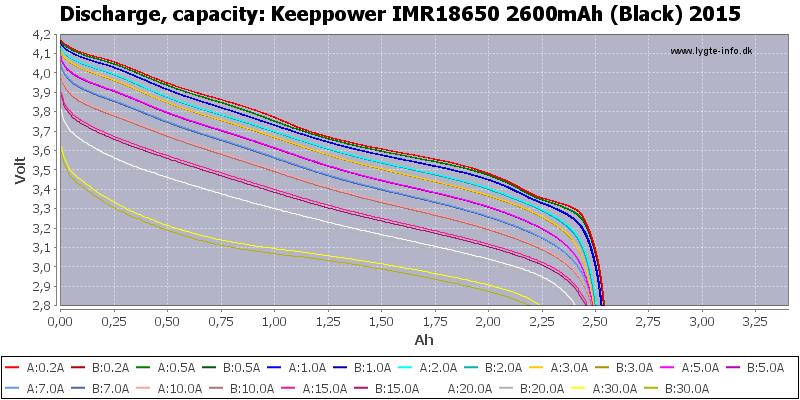 Keeppower%20IMR18650%202600mAh%20(Black)%202015-Capacity