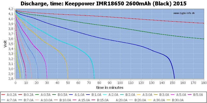 Keeppower%20IMR18650%202600mAh%20(Black)%202015-CapacityTime