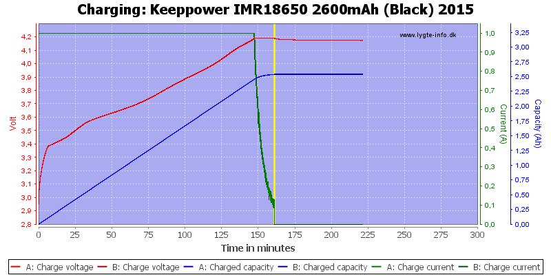 Keeppower%20IMR18650%202600mAh%20(Black)%202015-Charge